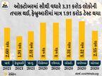 સરકારે કોરોના ટેસ્ટિંગ વધાર્યું, જાન્યુઆરીમાં રોજ છ લાખ ટેસ્ટ કરાતા હતા, હવે 15 દિવસથી રોજ 10 લાખ કરાય છે|ઈન્ડિયા,National - Divya Bhaskar