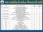 જોધપુર, વેજલપુર, રાણીપ, બોડકદેવ, વસ્ત્રાલ અને અમરાઈવાડી સહિત 25 નવા માઇક્રો કન્ટેનમેન્ટ ઝોન ઉમેરાયા અને 17 દૂર કરાયા, હવે 281 અમલી બન્યાં|અમદાવાદ,Ahmedabad - Divya Bhaskar