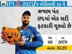 કેપ્ટન તરીકે પહેલીવાર IPL રમશે ઋષભ પંત, શ્રેયસ ઐયર ખભાની ઇજાને લીધે ટૂર્નામેન્ટની બહાર|ક્રિકેટ,Cricket - Divya Bhaskar