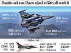વધુ 3 રાફેલ ફાઈટર જેટનું આજે ભારતમાં આગમન થશે, UAEની મદદથી એર-ટુ-એર રીફ્યુલિંગ કરાશે|ઈન્ડિયા,National - Divya Bhaskar