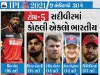 13-13 સદી ફટકારનાર પંજાબ કિંગ્સ અને RCB એકપણ ટાઇટલ જીતી નથી, એક સદી મારનાર KKR બેવાર ચેમ્પિયન બની|ક્રિકેટ,Cricket - Divya Bhaskar