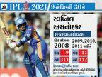 ઇજા, પારિવારિક ઝગડા, ડ્રગ્સના કારણે ટ્રેક પરથી ઉતર્યું કરિયર; પછી તક પણ મળી પરંતુ તેમ છતાં ફેલ થયા|ક્રિકેટ,Cricket - Divya Bhaskar