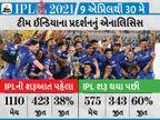ભારતીય ટીમે 2008 પછી 22% વધુ મેચ જીતી, BCCIની આવકમાં 273%ની વૃદ્ધિ નોંધાઈ; ખેલાડીઓની ફી પણ 12 ગણી વધી|IPL 2021,IPL 2021 - Divya Bhaskar