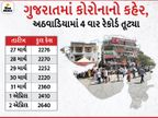 રાજ્યમાં કાબૂ બહાર કોરોના, ફરી ઓલટાઈમ હાઈ 2640 નવા કેસ, ત્રણેય મહાનગરમાં 3-3 મળી ચાર મહિના બાદ પહેલીવાર 11 દર્દીના મોત|અમદાવાદ,Ahmedabad - Divya Bhaskar