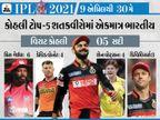 5 હજાર રનથી વધુ બનાવનાર ટોપ 5 બેટ્સમેન પૈકી 4 ભારતીય; ગેઈલના ખાતામાં સૌથી વધુ સિક્સ ફટકારવાનો તથા બેસ્ટ સ્કોરનો રેકોર્ડ|IPL 2021,IPL 2021 - Divya Bhaskar