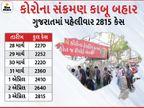 રાજ્યમાં સતત બીજા દિવસે ઓલટાઈમ હાઈ 2815 નવા કેસ, સાડા 3 મહિના બાદ 13 દર્દીના મોત, એક્ટિવ કેસ 14 હજારને પાર|અમદાવાદ,Ahmedabad - Divya Bhaskar