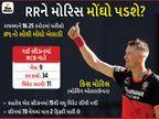 IPLમાં દરેક ઓક્શનના સૌથી મોંઘા ખેલાડીઓની સૂચિમાંથી 8 નીકળ્યા સફેદ હાથી, રોયલ્સના મોરિસ પરનો 16.25 કરોડનો જુગાર સફળ થશે?|IPL 2021,IPL 2021 - Divya Bhaskar