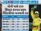 ભારતીય સિક્સરકિંગ ધોની પાસે કેપ્ટન તરીકે 200મી મેચ રમવાની તક, સિદ્ધિ મેળવનાર પ્રથમ પ્લેયર બનશે|IPL 2021,IPL 2021 - Divya Bhaskar