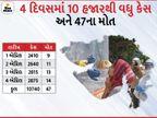 સતત ત્રીજા દિવસે કોરોનાનો નવો હાઈ, બે મંત્રીઓ કોરોનાગ્રસ્ત, 2875 નવા કેસ અને 4 મહિના બાદ ફરી 14ના મોત|અમદાવાદ,Ahmedabad - Divya Bhaskar