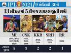રોહિત અને ધોનીના નામે 13માંથી 8 ટ્રોફી; લીગનો ટોપ સ્કોરર વિરાટ હજી ટાઇટલ જીતી શક્યો નથી|IPL 2021,IPL 2021 - Divya Bhaskar