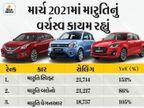 માર્ચ 2021માં સ્વિફ્ટ લોકોની ફર્સ્ટ ચોઈસ બની અને ક્રેટા સૌથી વધુ વેચાનારી SUV બની, ટોપ-10 ગાડીઓનું લિસ્ટ ચેક કરી લો|ઓટોમોબાઈલ,Automobile - Divya Bhaskar