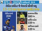 રોહિત 200 મેચમાં 13 વાર શૂન્ય પર આઉટ થયો, 13 ખેલાડી 10 અથવા એથી વધુ વખત ઝીરો પર પેવેલિયન પરત ફર્યા; એમાં માત્ર 1 વિદેશી IPL 2021,IPL 2021 - Divya Bhaskar