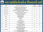 અમદાવાદમાં જોધપુર, બોડકદેવ, થલતેજ અને ચાંદખેડા સહિત 29 નવા માઇક્રો કન્ટેનમેન્ટ ઝોન ઉમેરાયા અને 22 દૂર કરાયા, હવે 295 અમલી બન્યાં|અમદાવાદ,Ahmedabad - Divya Bhaskar
