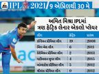 અમિત મિશ્રાએ 3 અને યુવરાજે 2 વાર હેટ્રિક ઝડપી, જ્યારે PSL અને બિગ બેશ સહિત 4 મોટી લીગમાં કુલ 17 હેટ્રિક નોંધાઈ|IPL 2021,IPL 2021 - Divya Bhaskar