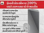 ભારતીયોના લોક સ્ક્રીન કન્ટેન્ટ જોવાના સમયમાં 1 વર્ષમાં 200%નો વધારો, એન્ટરટેઈનમેન્ટ ટોપ કેટેગરી; ટિયર 2 અને 3 યુઝર્સનું પણ કન્ટેન્ટ કન્ઝપ્શન વધ્યું|ગેજેટ,Gadgets - Divya Bhaskar