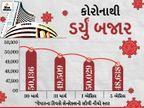 સેન્સેક્સ 870 પોઇન્ટ ગગડી 49,160 પર બંધ, નિફ્ટી પણ 230 પોઇન્ટ ગગડી; બેન્ક અને ઓટો શેરોમાં ભારે મંદી|બિઝનેસ,Business - Divya Bhaskar