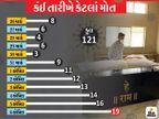રાજકોટ ડેથસ્પોટ તરફ, 12 દિવસમાં 121 લોકોનાં મોત, સરકારી અને ખાનગી હોસ્પિટલમાં ટપોટપ મૃત્યુ, ગભરાટનો માહોલ|રાજકોટ,Rajkot - Divya Bhaskar