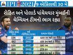 MIની બેટિંગ લાઈનઅપમાં ટોપ-7 બેટ્સમેન છે બિગ હીટર્સ, સ્પિનર્સની કમી કરી શકે છે ટીમને હેરાન|IPL 2021,IPL 2021 - Divya Bhaskar