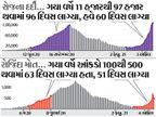 મુંબઈ-રાયપુર જેવાં શહેરોમાં દર 100 ટેસ્ટમાં 20 નવા દર્દી; 100 ટેસ્ટમાં 5થી વધુ દર્દી મળ્યા તો મહામારી બેકાબૂ|ઈન્ડિયા,National - Divya Bhaskar