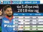 ઋષભ રનના મામલે સહેવાગ-યુવરાજનો રેકોર્ડ પણ તોડી શકે છે, વિકેટકીપિંગમાં ગિલક્રિસ્ટને પાછળ છોડશે|IPL 2021,IPL 2021 - Divya Bhaskar