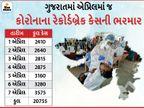 રાજ્યમાં કોરોનાના ઓલટાઈમ હાઈ 3575 નવા કેસ, 9 મહિના બાદ 22ના દર્દીના મોત સાથે મૃત્યુઆંક 4620, એક્ટિવ કેસ 18 હજારને પાર|અમદાવાદ,Ahmedabad - Divya Bhaskar