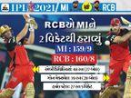 મુંબઈએ સતત 9મી સીઝનમાં પોતાની પહેલી મેચ ગુમાવી, બેંગલોરની ટીમ પહેલીવાર IPLની ઓપનિંગ મેચ જીતી|IPL 2021,IPL 2021 - Divya Bhaskar