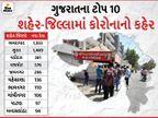 રાજ્યમાં કોરોનાના પહેલીવાર 6 હજારથી વધુ કેસ, રેકોર્ડબ્રેક 6021 નવા કેસ અને 2854 દર્દી સાજા થયા, 55ના મોત|અમદાવાદ,Ahmedabad - Divya Bhaskar