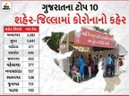 રાજ્યમાં કોરોનાનો હાહાકાર, અમદાવાદના 23 સહિત પહેલીવાર મોતનો આંકડો 67 થયો, ઓલ ટાઈમ હાઈ 6690 નવા કેસ|અમદાવાદ,Ahmedabad - Divya Bhaskar