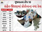 રાજ્યમાં કોરોનાનો કહેર યથાવત એપ્રિલના સતત 15મા દિવસે ઓલટાઈમ હાઈ નવા 8,152 કેસ, 81 દર્દીના મોત સાથે મૃત્યુઆંક 5 હજારને પાર|અમદાવાદ,Ahmedabad - Divya Bhaskar