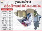24 કલાકમાં જ આખા ફેબ્રુઆરીથી પણ વધુ કેસ નોંધાયા, નવા 10,340 કેસ અને 110નાં મોત|અમદાવાદ,Ahmedabad - Divya Bhaskar