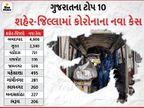 રાજ્યમાં સતત બીજા દિવસે કોરોનાના 12 હજારથી વધુ કેસ, રેકોર્ડબ્રેક 12553 લોકો કોરોના સંક્રમિત થયા અને 125 દર્દીનાં મોત|અમદાવાદ,Ahmedabad - Divya Bhaskar