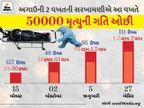 અદાર પુનાવાલાએ તેમની વેક્સિનની કિંમત ઘટાડીને રૂપિયા 300 કરી; ભારત ચોથો દેશ, જ્યાં સંક્રમણથી 2 લાખ દર્દીનાં મૃત્યુ થયાં|ઈન્ડિયા,National - Divya Bhaskar