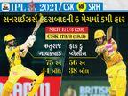ચેન્નઈ સતત 5મી જીત સાથે પોઈન્ટ ટેબલમાં નંબર-1 બની, SRHને છેલ્લી 10માંથી 7 મેચમાં હરાવ્યું|IPL 2021,IPL 2021 - Divya Bhaskar