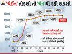 કમ ઓન ગુજરાત.. 28 દિવસ પછી કેસમાં ઘટાડો, નવા કેસ કાલ કરતા 232 ઘટીને 14120, પરંતુ મૃત્યુઆંક 174ની રેકોર્ડબ્રેક સપાટીએ|અમદાવાદ,Ahmedabad - Divya Bhaskar