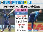 મુંબઈ હારની હેટ્રિકથી બચ્યું, ડિકોકની મેચ વિનિંગ 70 રનની ઈનિંગ; આ સીઝનમાં મુંબઈની રન ચેઝમાં પ્રથમ જીત|IPL 2021,IPL 2021 - Divya Bhaskar
