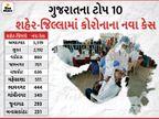 રાજ્યમાં ફરી રેકોર્ડબ્રેક 14,327 નવા કેસ અને 180નાં મોત, 9544 દર્દી સાજા થતાં કુલ રિક્વર થયેલા દર્દીઓનો આંક 4 લાખને પાર થયો|અમદાવાદ,Ahmedabad - Divya Bhaskar