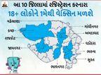 1 મેથી કોરોના સંક્રમિત 10 જિલ્લામાં જ 18થી ઉપરના લોકોને વેક્સિન અપાશે, સવારના 9 વાગ્યાથી વેક્સિનેશનનો પ્રારંભ અમદાવાદ,Ahmedabad - Divya Bhaskar