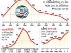 શહેરમાં 25 દિવસ પછી મૃત્યુઆંક 10ની નીચે, સિવિલ-સ્મીમેર સહિત 7 મોટી હોસ્પિટલમાં મૃત્યુદર 44 ટકા ઘટ્યો|સુરત,Surat - Divya Bhaskar