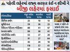 ગુજરાત સરકારે કોરોનાના દર્દીની સારવાર પેટે ખાનગી હોસ્પિટલોને 152 કરોડ ચૂકવ્યા, આગોતરા આયોજનમાં સરકારે થાપ ખાધી અમદાવાદ,Ahmedabad - Divya Bhaskar