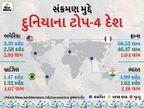 છેલ્લા 24 કલાકમાં 6.79 લાખ નવા કેસ નોંધાયા, 9,957 લોકોનાં મોત; બ્રિટન ભારતને મદદ માટે વધુ 1000 વેન્ટિલેટર મોકલશે|વર્લ્ડ,International - Divya Bhaskar