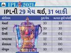 કોરોનાના કારણે એક જ શહેરમાં મેચ કરાવી શકે છે BCCI, ટૂંક સમયમાં થઈ શકે છે જાહેરાત|IPL 2021,IPL 2021 - Divya Bhaskar