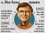રૂ.10.87 લાખ કરોડના માલિક બિલ ગેટ્સ છૂટાછેડા બાદ ત્રણ બાળકોને માત્ર રૂ.219 કરોડ જ આપશે|બિઝનેસ,Business - Divya Bhaskar