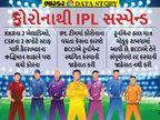 IPL સસ્પેન્ડ થવાથી તેની બ્રાંડ વેલ્યૂને થઈ શકે છે નુકાસાન, 2020માં પણ 3.6% ઘટી હતી IPLની શાખ|ઓરિજિનલ,DvB Original - Divya Bhaskar