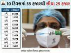 ગુજરાતમાં 18+ની વેક્સિનેશનની સ્પીડ 10 દિવસમાં 53% ઘટી ગઈ, 1 મેએ 55,235 તો 10 મેએ 29,817નું રસીકરણ થયું|સુરત,Surat - Divya Bhaskar