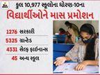 ગુજરાતનાં ધોરણ-10નાં વિદ્યાર્થીઓને માસ પ્રમોશન; ધો.1થી 8 સુધી 'નો ફેલ' પોલિસીના કારણે અને હવે 9-10માં કોરોનાના કારણે વિદ્યાર્થીઓ પાસ અમદાવાદ,Ahmedabad - Divya Bhaskar