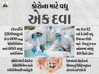 રોશ ઈન્ડિયા અને સિપ્લાની એન્ટિબોડી કોકટેલ આજથી ભારતમાં ઉપલબ્ધ, એક ડોઝ માટે 59,750 રૂપિયા ચૂકવવા પડશે|ઈન્ડિયા,National - Divya Bhaskar