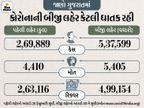 છેલ્લા 3 મહિનામાં 5405ના મોત ને 5.37 લાખ નવા કેસ, આ પરથી સમજી જાવ કે કોરોનાની ત્રીજી લહેર કેવી ઘાતક હશે|અમદાવાદ,Ahmedabad - Divya Bhaskar