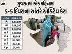 રાજ્યમાં સતત એક મહિનાથી નવા કેસ કરતાં સાજા થનાર દર્દી વધુ, 1207 કેસ સામે 3018 લોકો સાજા થયાં, એક્ટિવ કેસ 25 હજારથી નીચે|અમદાવાદ,Ahmedabad - Divya Bhaskar