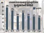 રાજ્યમાં કોરોના કાબૂમાં, 80 દિવસ બાદ પહેલીવાર 1120 નવા દર્દી નોંધાયા, બે મહિના બાદ મૃત્યુઆંક પણ 17થી નીચે|અમદાવાદ,Ahmedabad - Divya Bhaskar