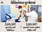 ગુજરાતમાં અત્યાર સુધી 18થી 44 વર્ષના 23.63 લાખથી વધુ યુવાઓને મફત વેક્સિન અપાઈ, સરકારે 93.15 કરોડનો ખર્ચ કર્યો|અમદાવાદ,Ahmedabad - Divya Bhaskar